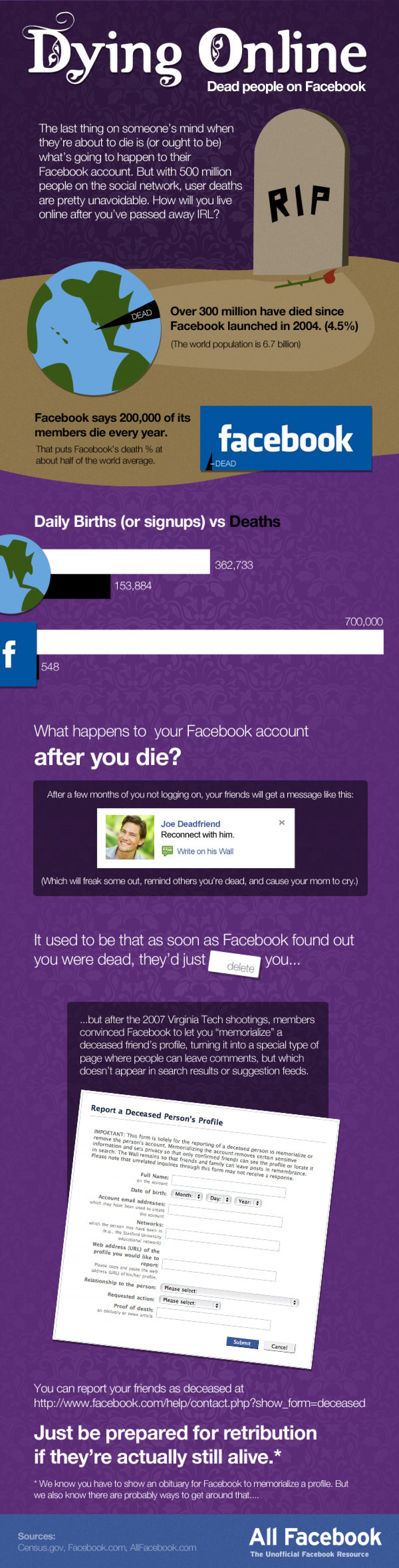 surprising-facts-about-death-on-facebook_50290a8b12252_w1500