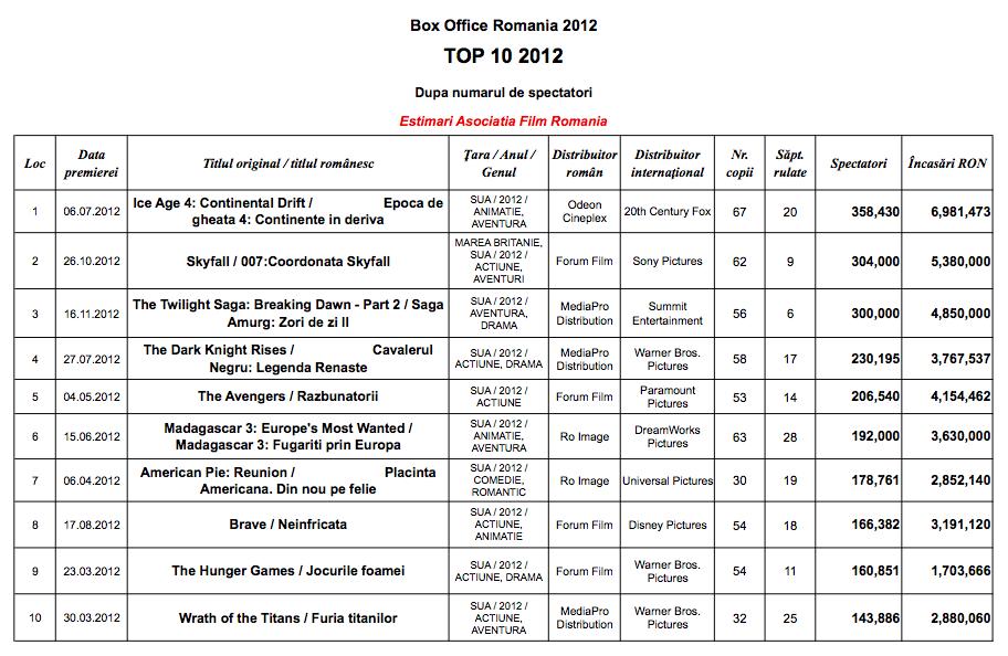 Top Filme Romania 2012