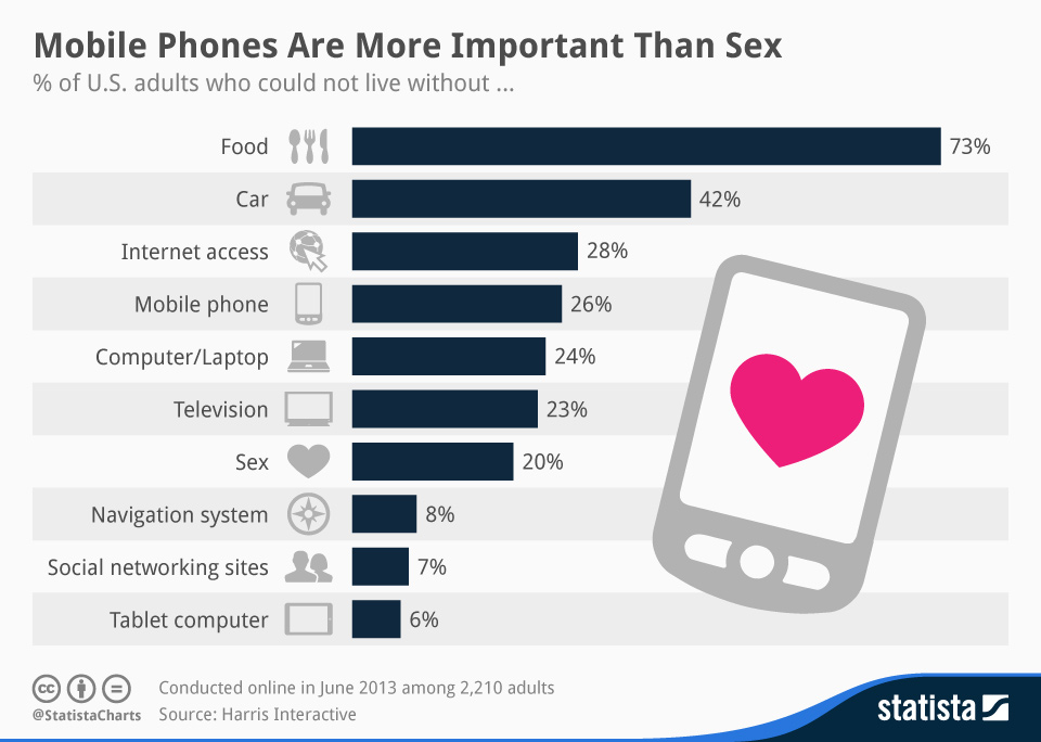 Statista-Infographic_1861_things-americans-could-not-live-without-