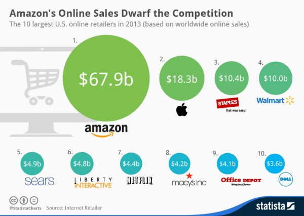 Statista-Infographic_2214_10-largest-online-retailers-