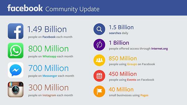 cifre-facebook-2015