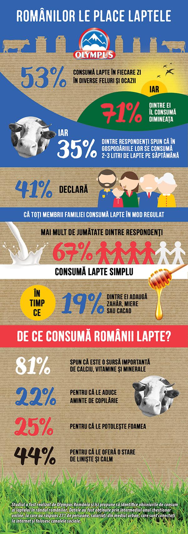 Olympus_Consumul-de-lapte