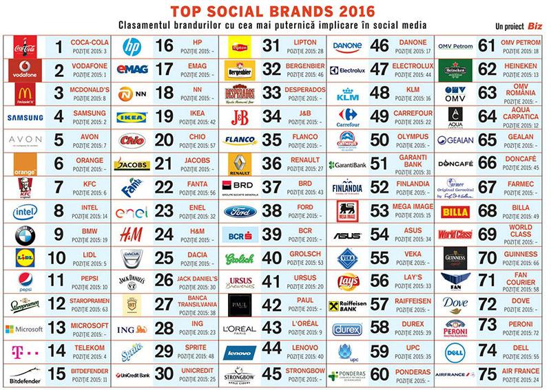 top-social-brands-2016